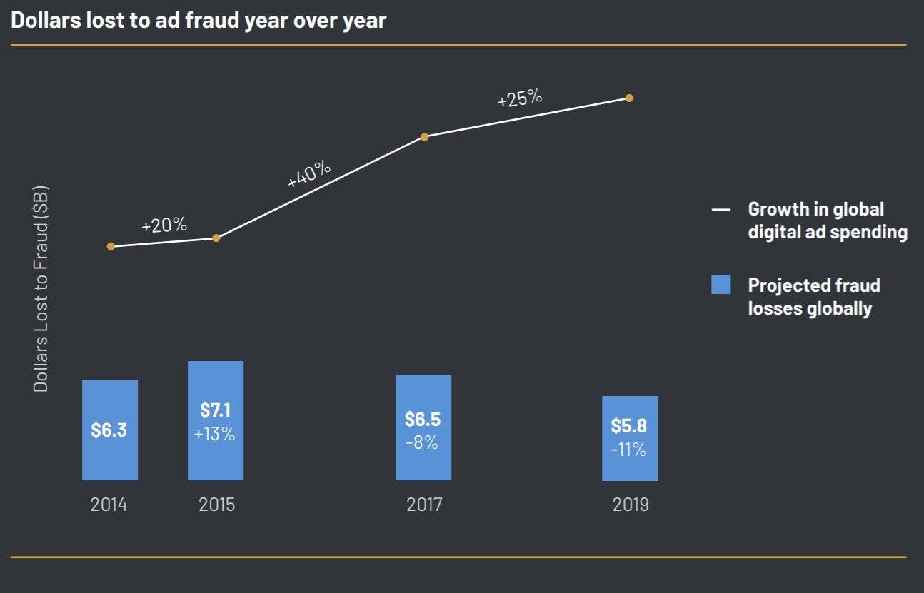 Ad fraud losses