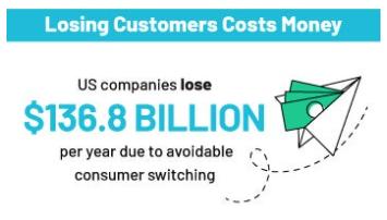 Customer Retention Stat
