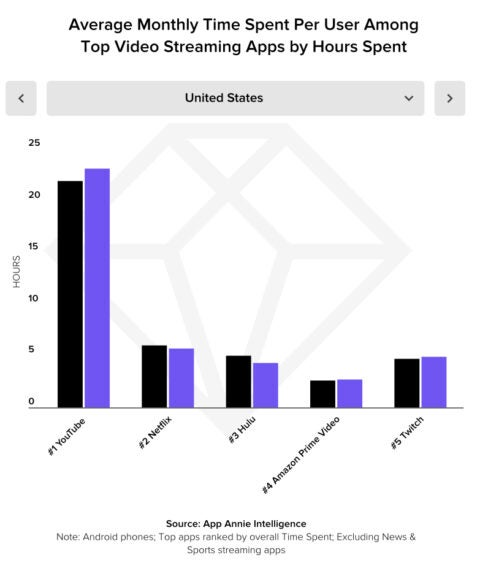 video streaming stats - appannie