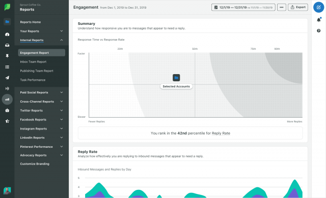 Sprout Social: engagement report