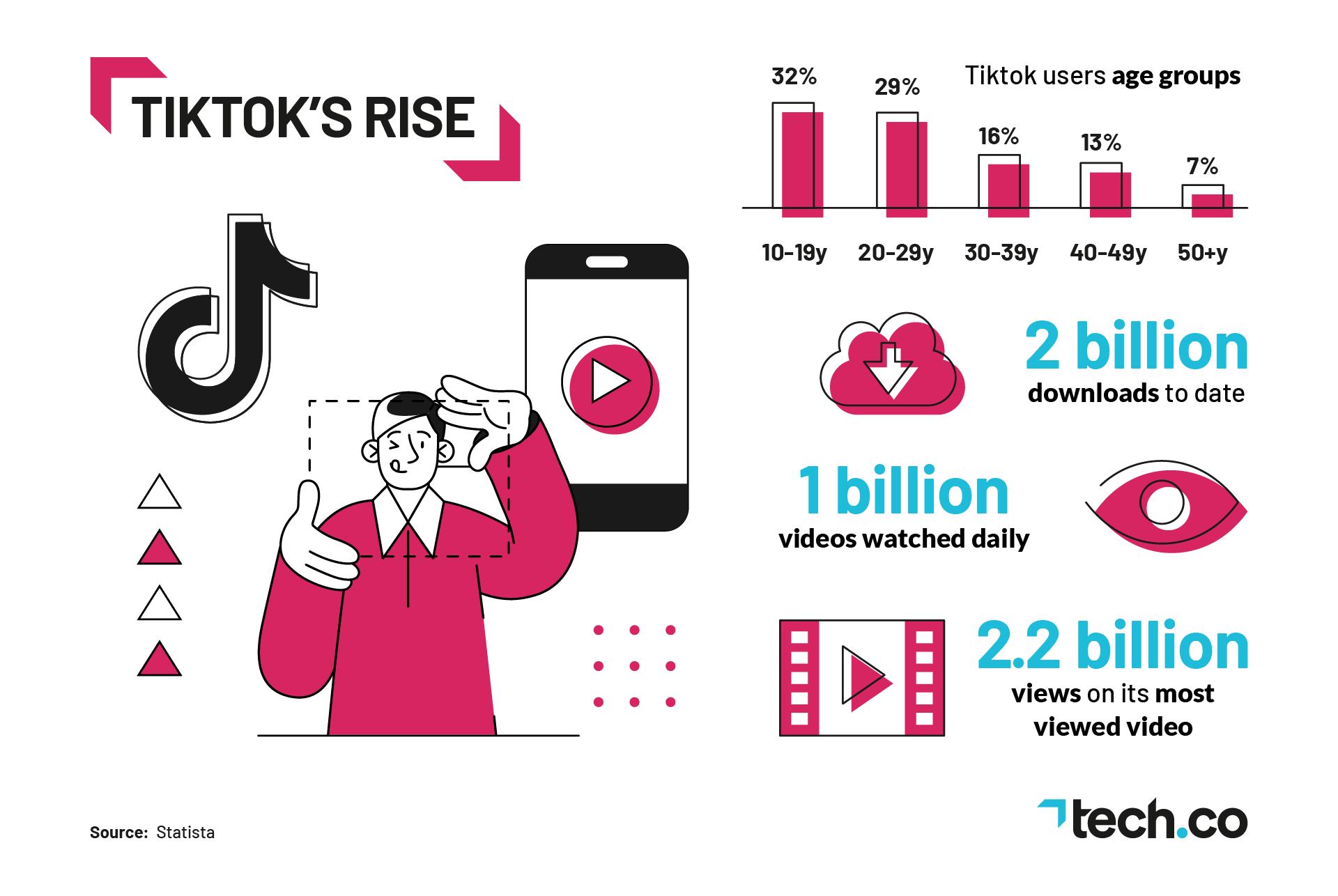 Rise of TikTok