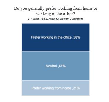 Remote Work Preference