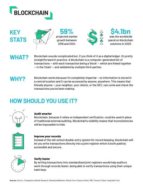 accounting trend - blockchain- tech.co infographic