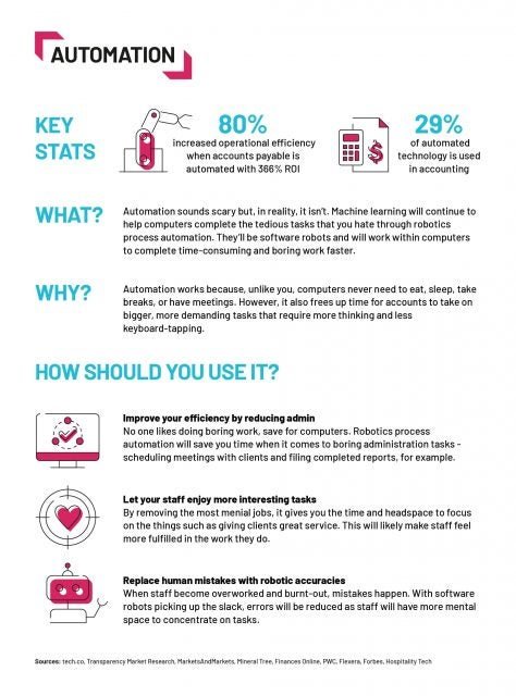 accounting trend - automation- tech.co infographic