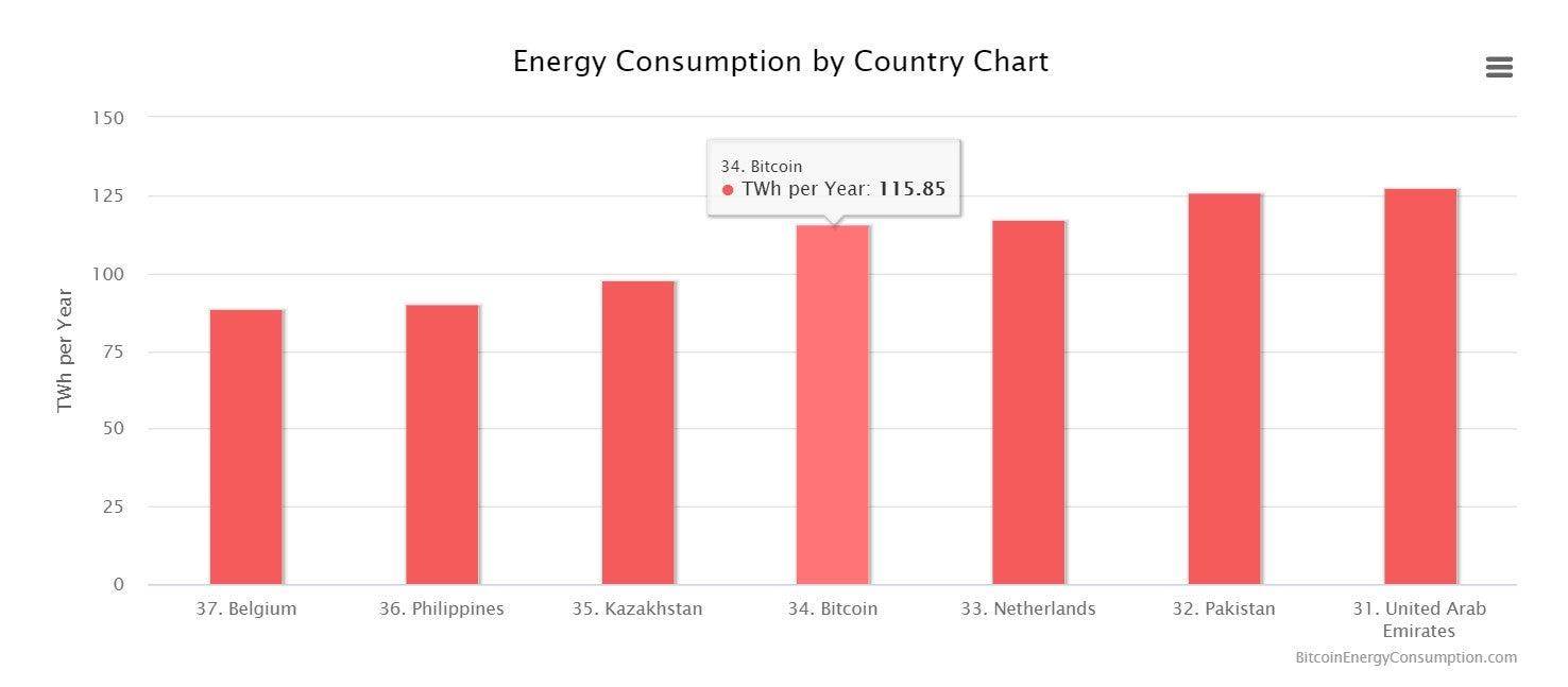 bitcoin energy chart