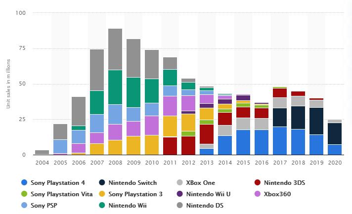 Gaming Market Share