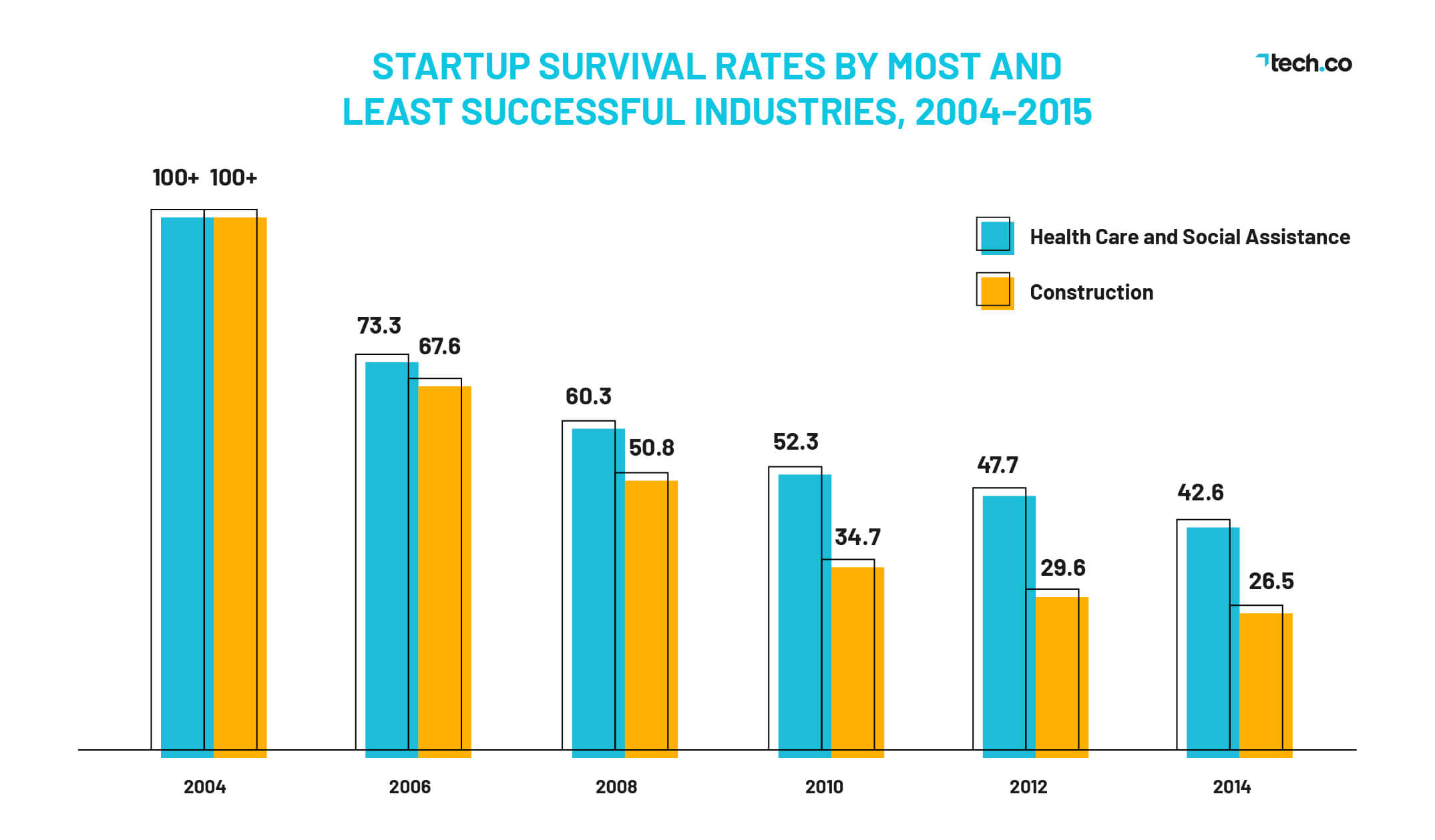 Startup Failure Rate