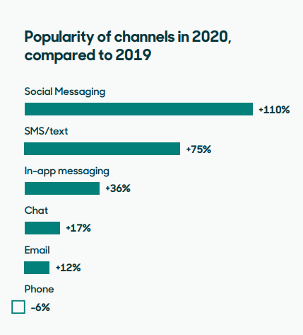 Popularity Channels 2020