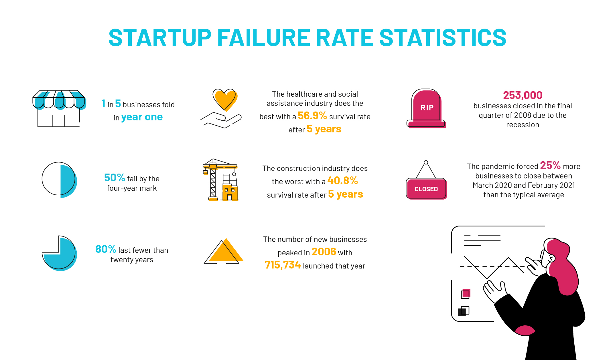 Startup failure rate stats