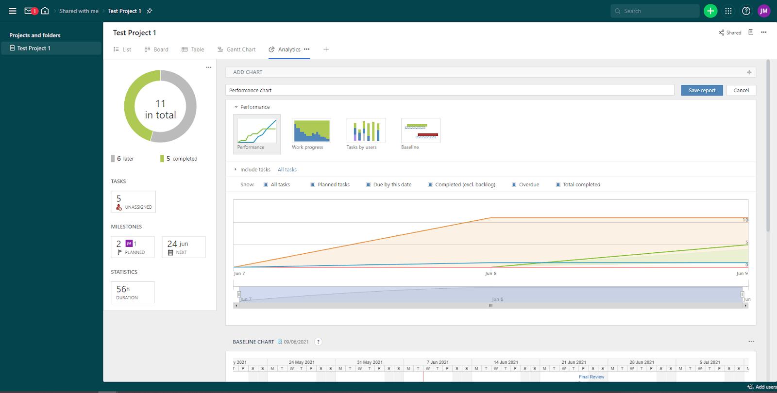 Wrike Analytics