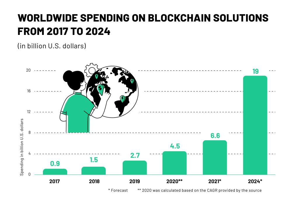Worldwide spending on blockchain