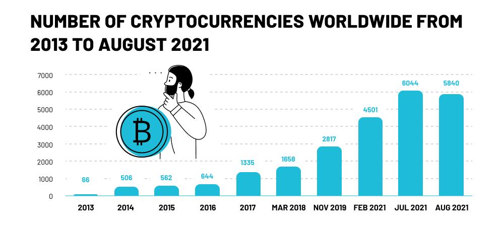 Number of cryptocurrencies worldwide